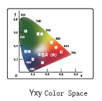 color tester yxy